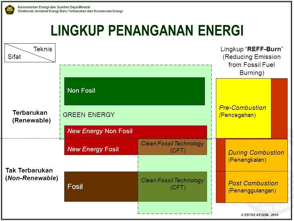 LINGKUP PENANGANAN ENERGI