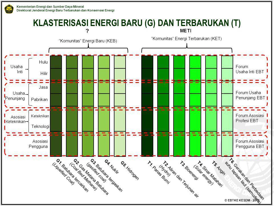 KLASTERISASI ENERGI BARU (G) DAN TERBARUKAN (T)