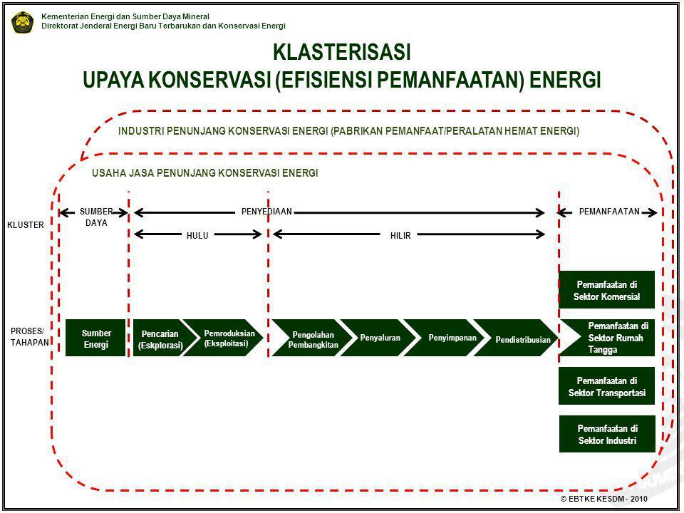 KLASTERISASI UPAYA KONSERVASI (EFISIENSI PEMANFAATAN) ENERGI