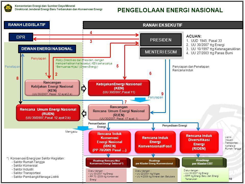 PENGELOLAAN ENERGI NASIONAL