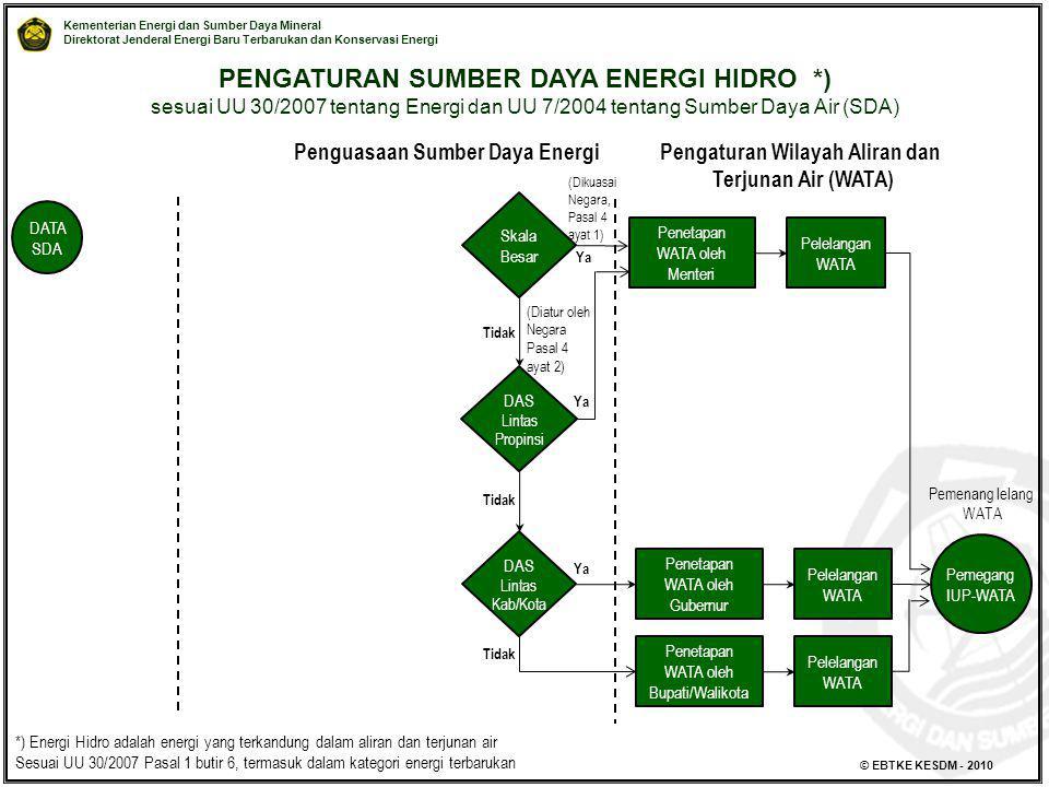 PENGATURAN SUMBER DAYA ENERGI HIDRO *)