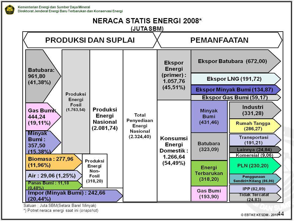 NERACA STATIS ENERGI 2008* (JUTA SBM) 44