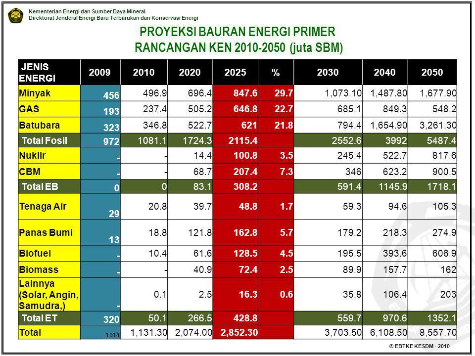 PROYEKSI BAURAN ENERGI PRIMER RANCANGAN KEN 2010-2050 (juta SBM)