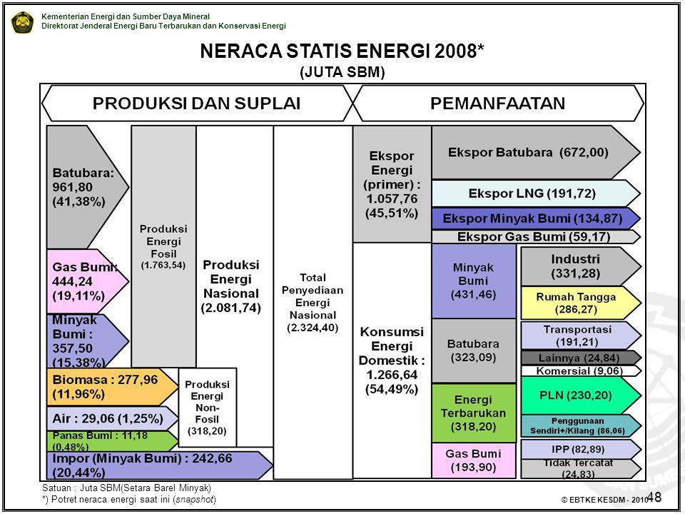 NERACA STATIS ENERGI 2008* (JUTA SBM) 48