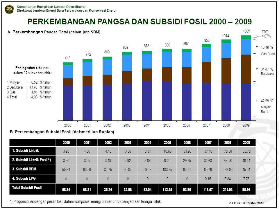 PERKEMBANGAN PANGSA DAN SUBSIDI FOSIL 2000 – 2009