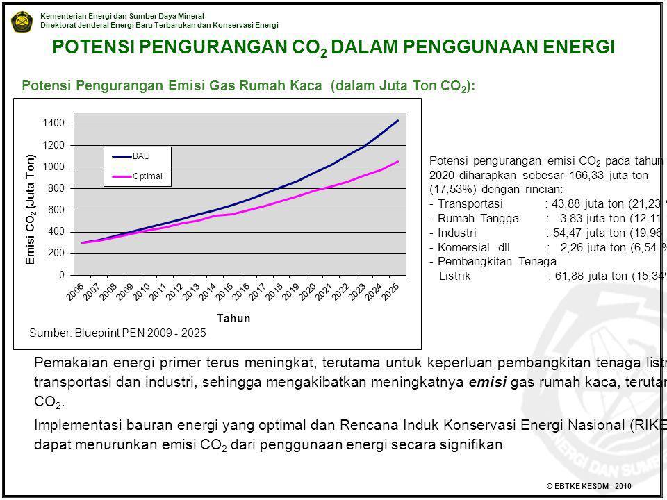 POTENSI PENGURANGAN CO2 DALAM PENGGUNAAN ENERGI