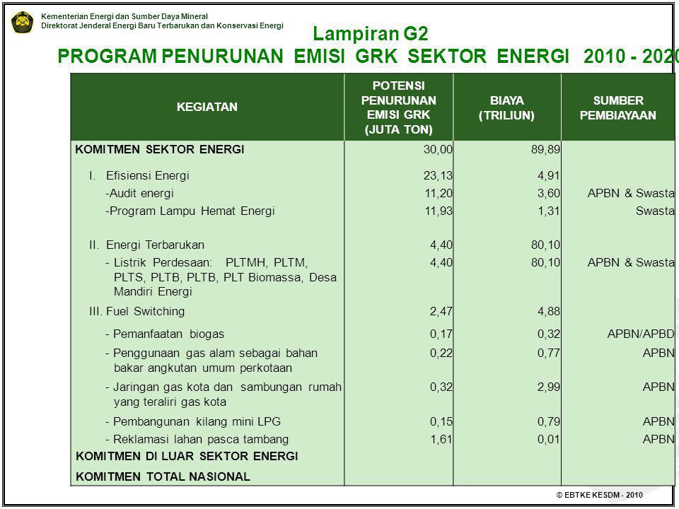Lampiran G2 PROGRAM PENURUNAN EMISI GRK SEKTOR ENERGI 2010 - 2020