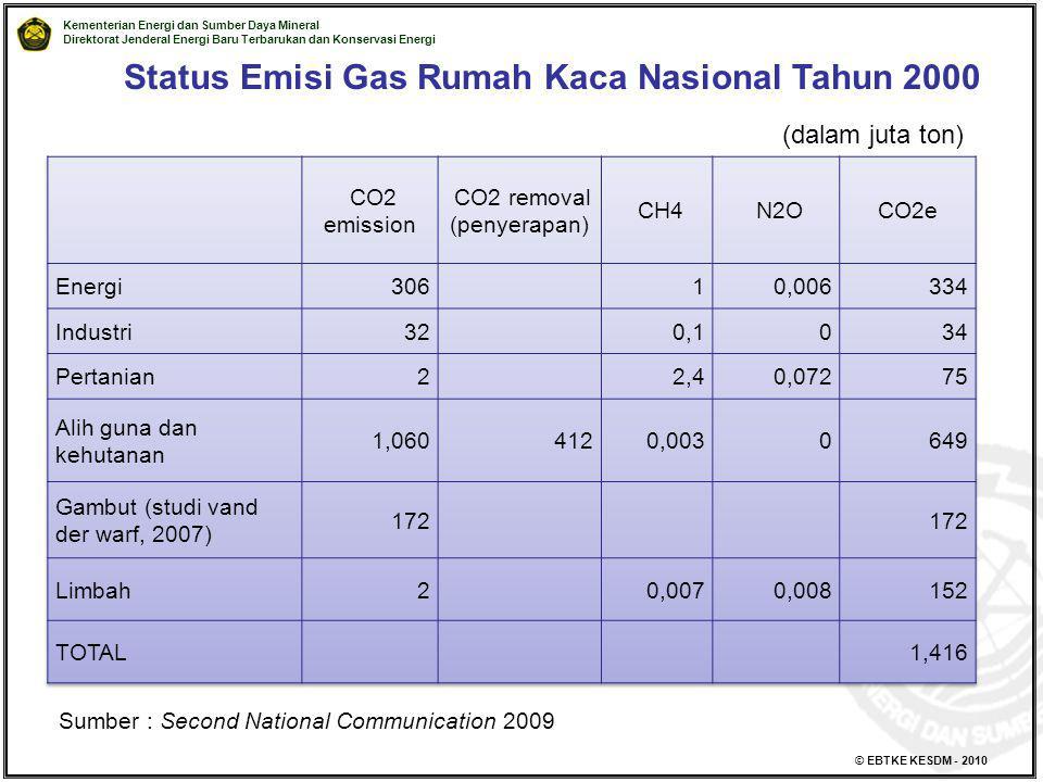 Status Emisi Gas Rumah Kaca Nasional Tahun 2000
