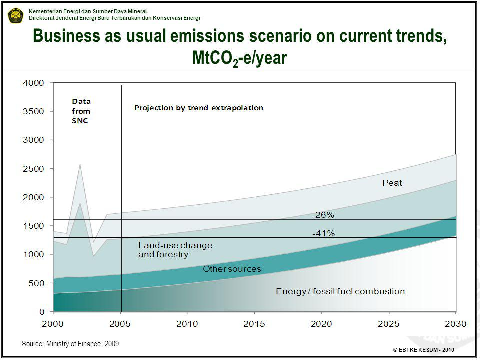 Business as usual emissions scenario on current trends, MtCO2-e/year