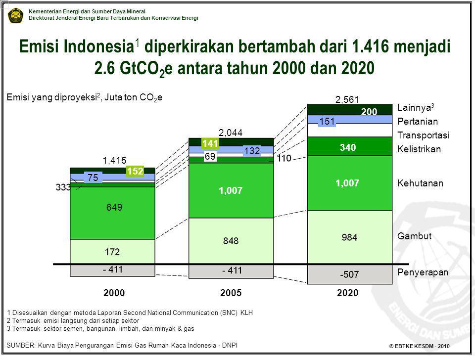 Emisi Indonesia1 diperkirakan bertambah dari 1. 416 menjadi 2