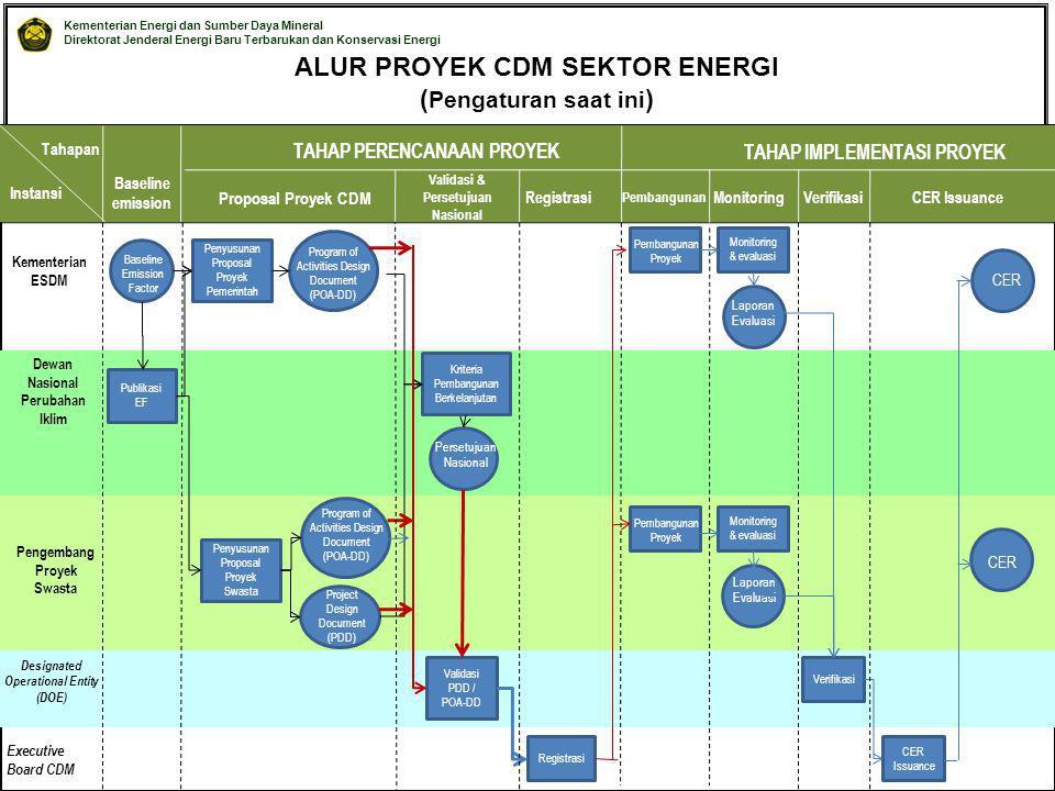 ALUR PROYEK CDM SEKTOR ENERGI (Pengaturan saat ini)