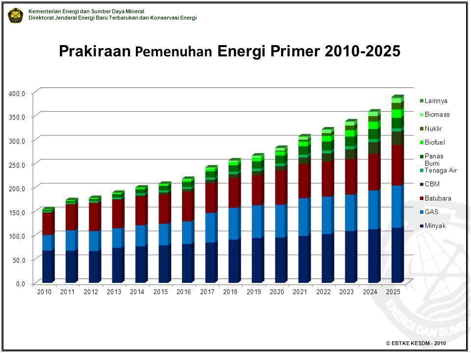 Prakiraan Pemenuhan Energi Primer 2010-2025