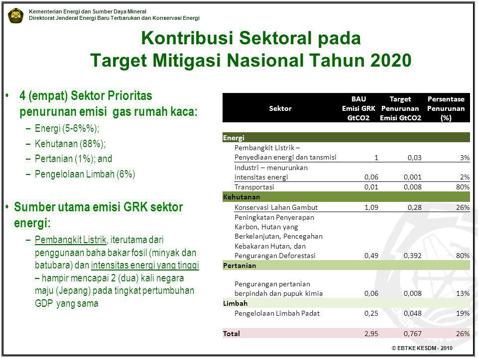 Kontribusi Sektoral pada Target Mitigasi Nasional Tahun 2020