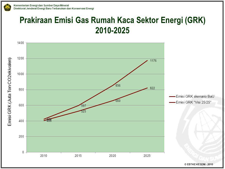 Prakiraan Emisi Gas Rumah Kaca Sektor Energi (GRK) 2010-2025