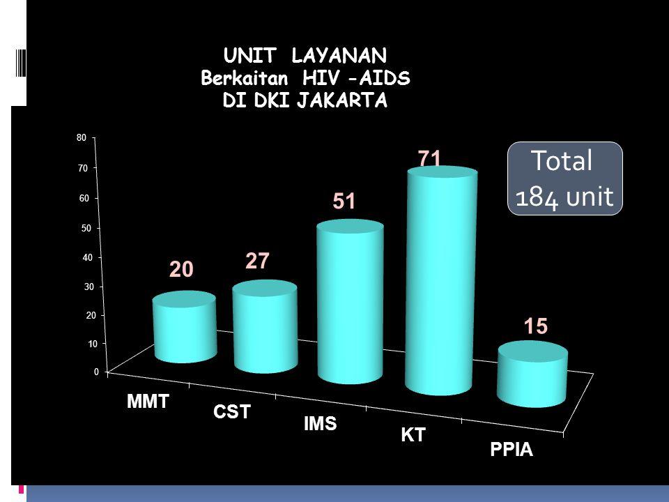 Total 184 unit TOTAL : 184 Unit UNIT LAYANAN Berkaitan HIV -AIDS