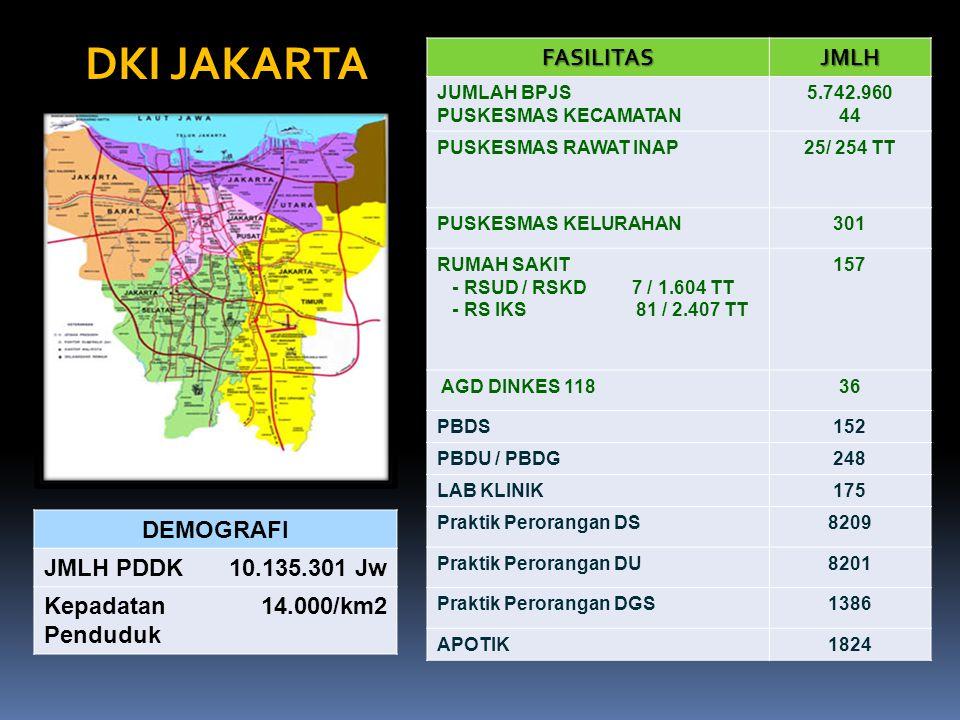 DKI JAKARTA FASILITAS JMLH DEMOGRAFI JMLH PDDK 10.135.301 Jw