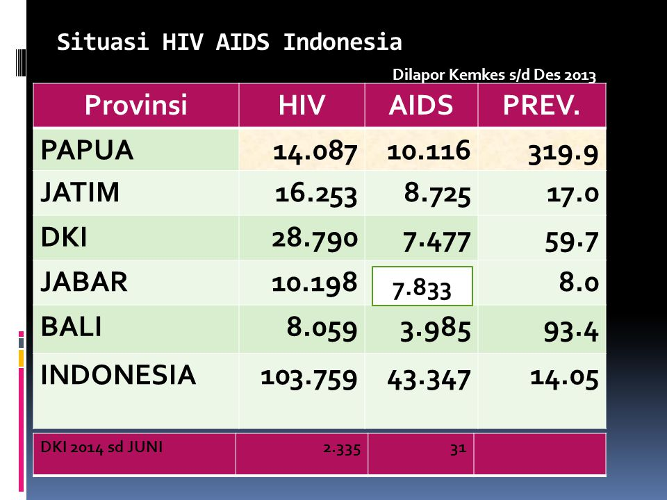Situasi HIV AIDS Indonesia