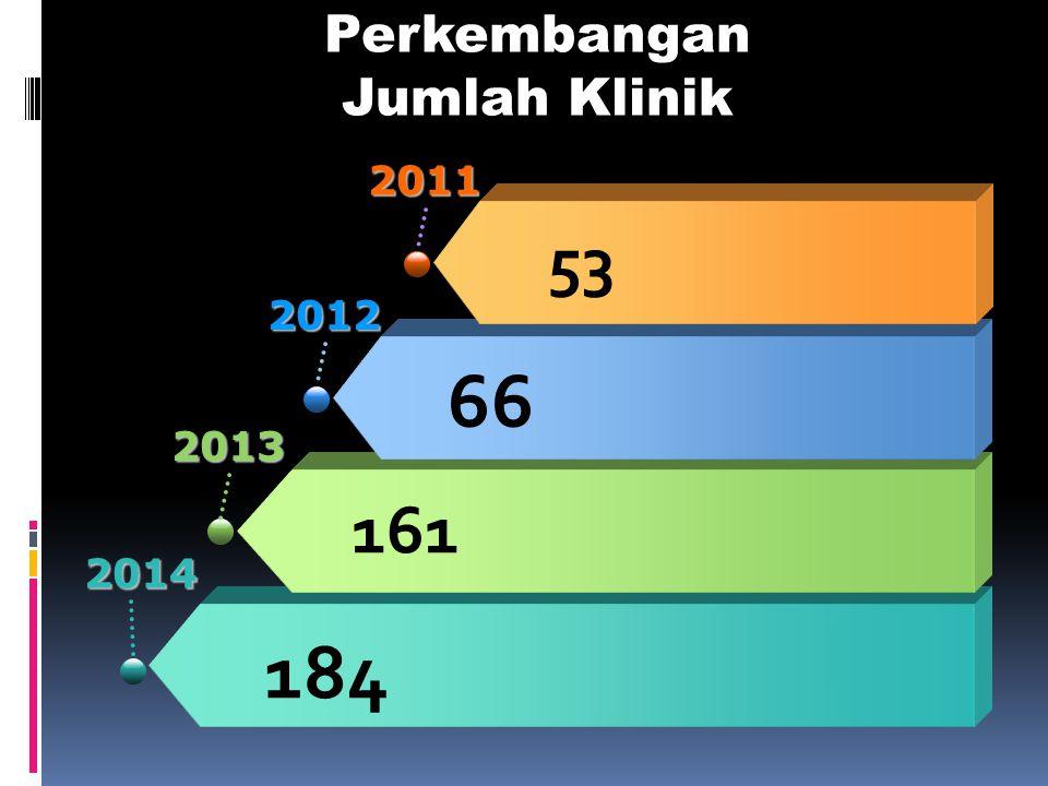 Perkembangan Jumlah Klinik
