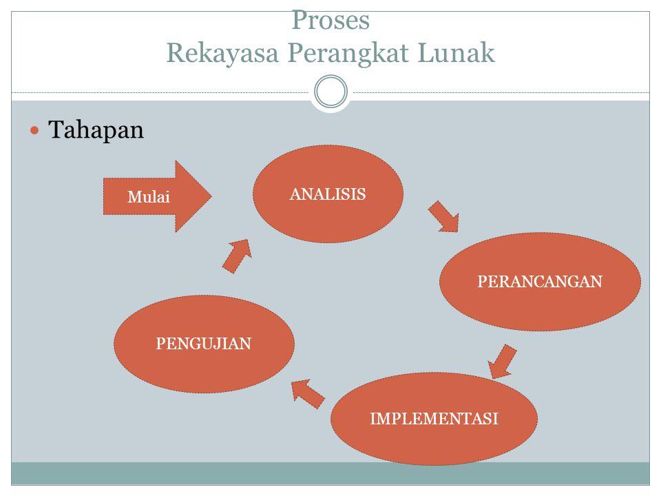 Proses Rekayasa Perangkat Lunak