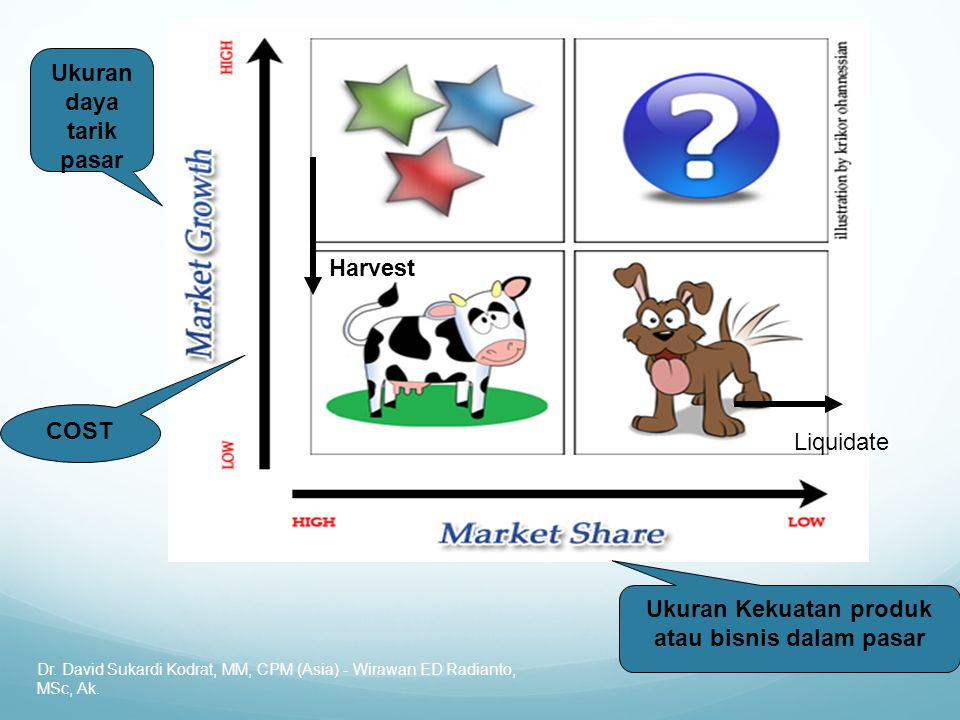 Ukuran daya tarik pasar Ukuran Kekuatan produk atau bisnis dalam pasar