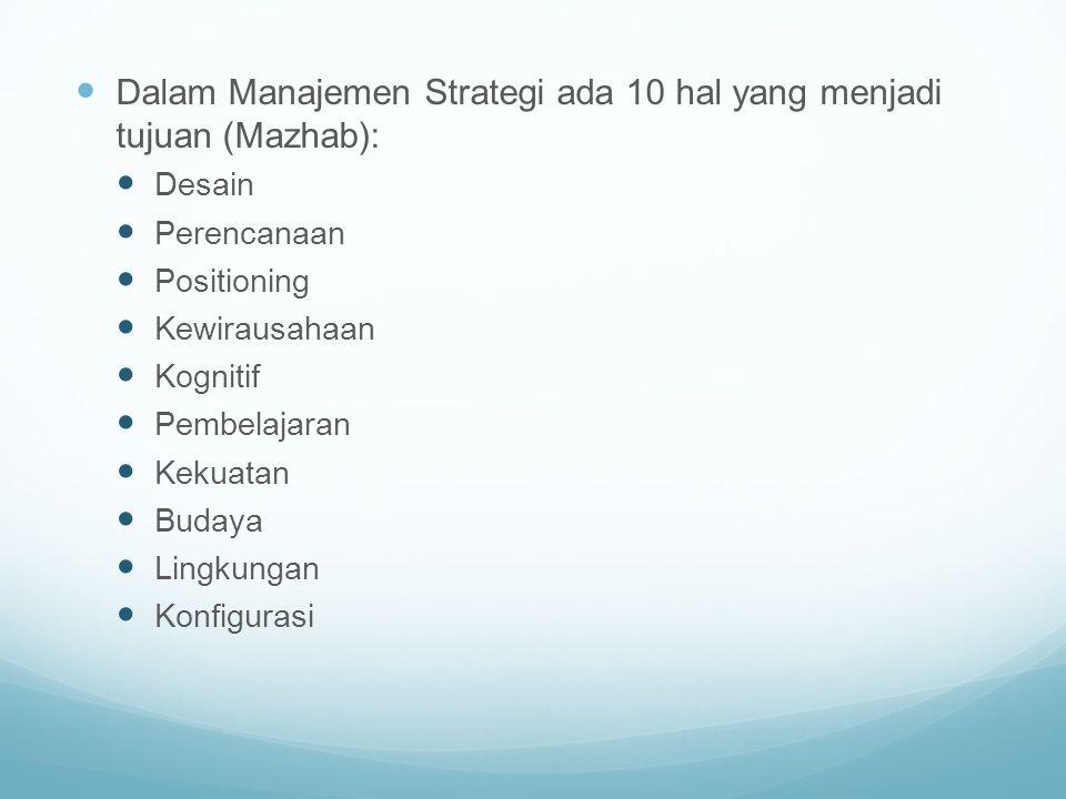 Dalam Manajemen Strategi ada 10 hal yang menjadi tujuan (Mazhab):