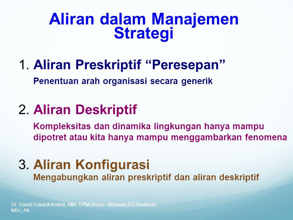 Aliran dalam Manajemen Strategi