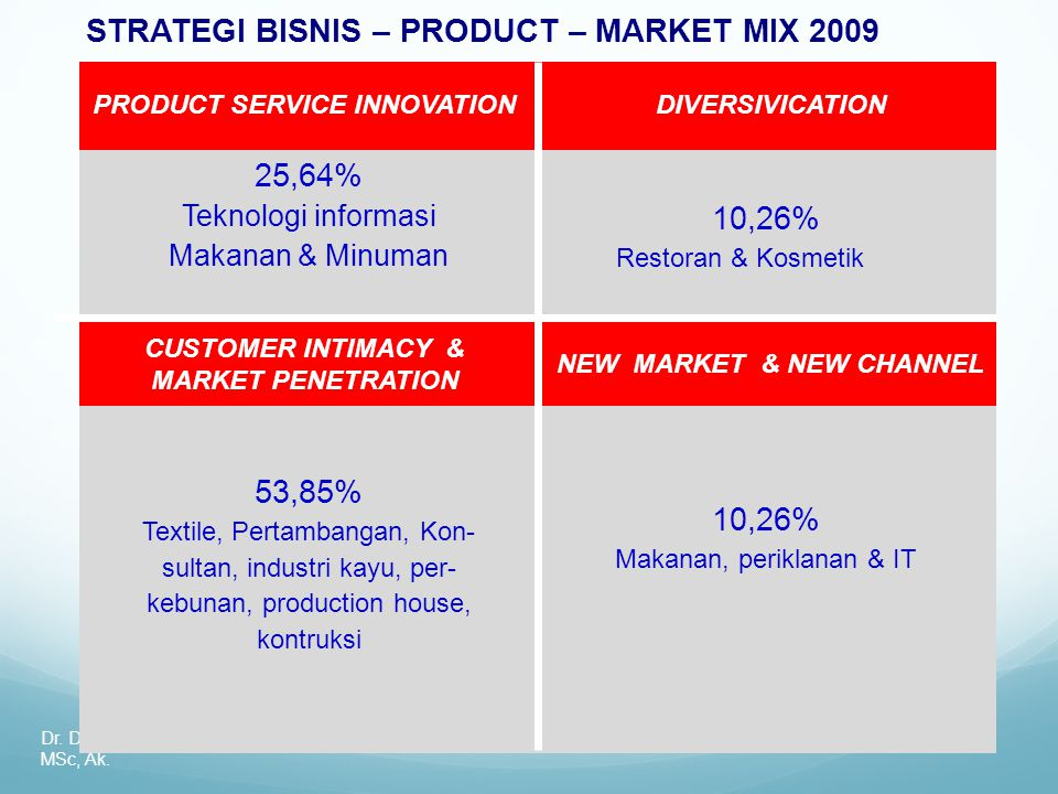 STRATEGI BISNIS – PRODUCT – MARKET MIX 2009