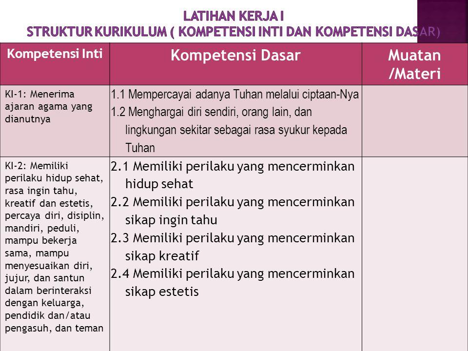Kompetensi Dasar Muatan /Materi