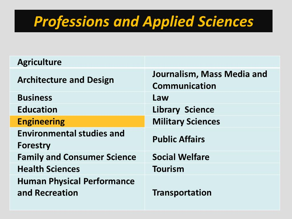 Professions and Applied Sciences