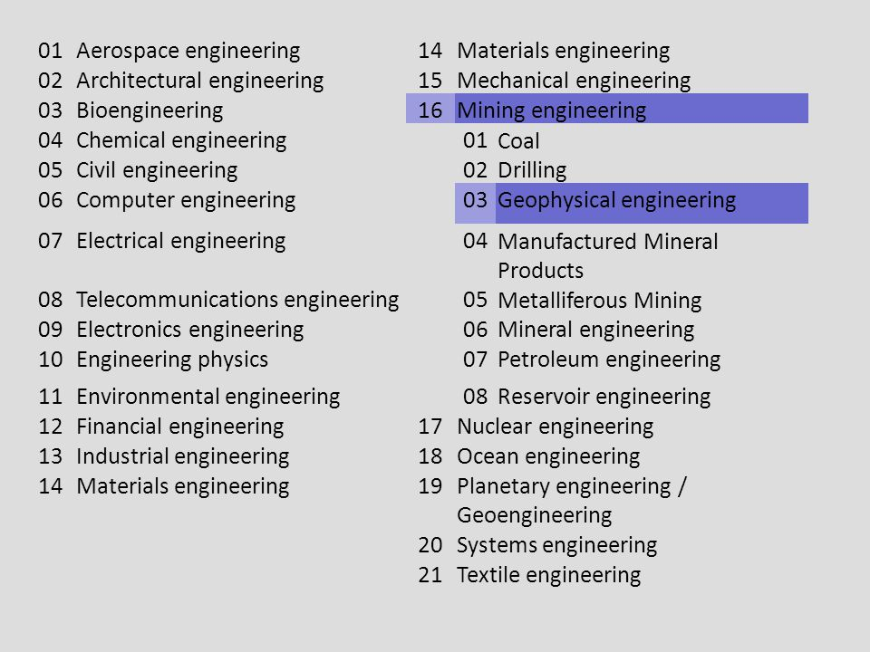 01 Aerospace engineering. 14. Materials engineering. 02. Architectural engineering. 15. Mechanical engineering.