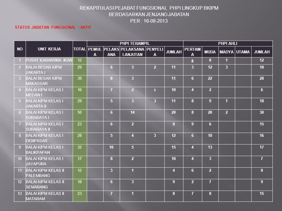REKAPITULASI PEJABAT FUNGSIONAL PHPI LINGKUP BKIPM BERDASARKAN JENJANG JABATAN PER : 16-08-2013