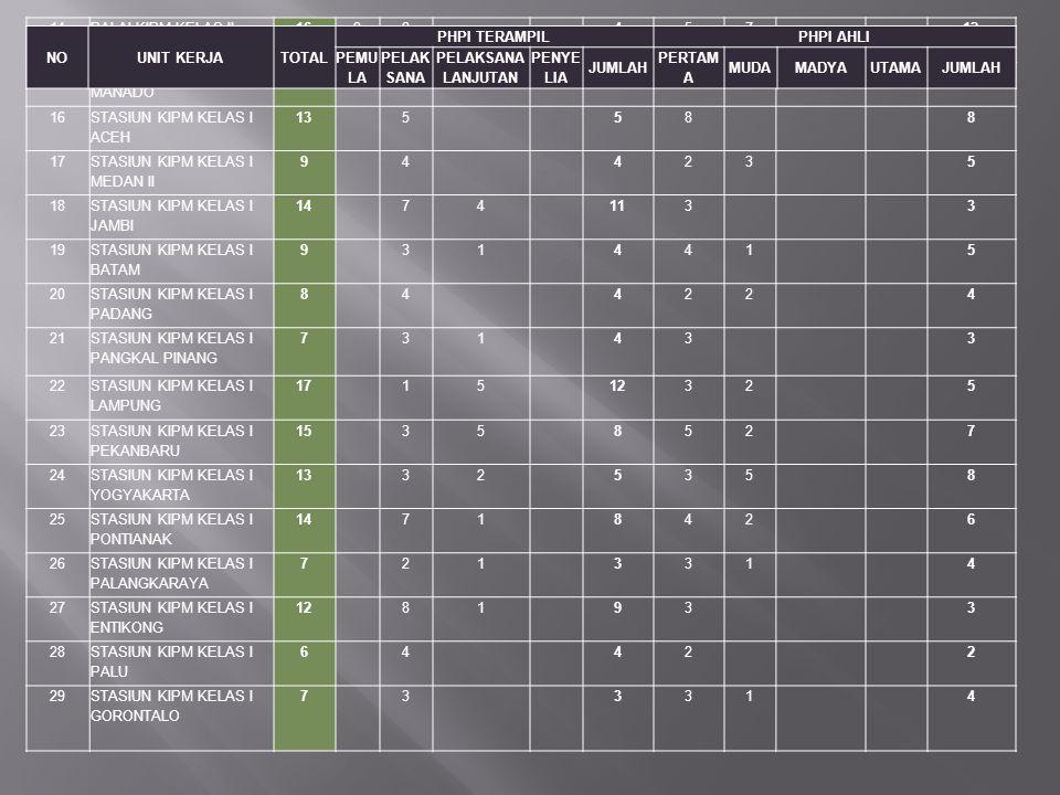 14 BALAI KIPM KELAS II BANJARMASIN. 16. 2. 4. 5. 7. 12. 15. BALAI KIPM KELAS II MANADO. 1.