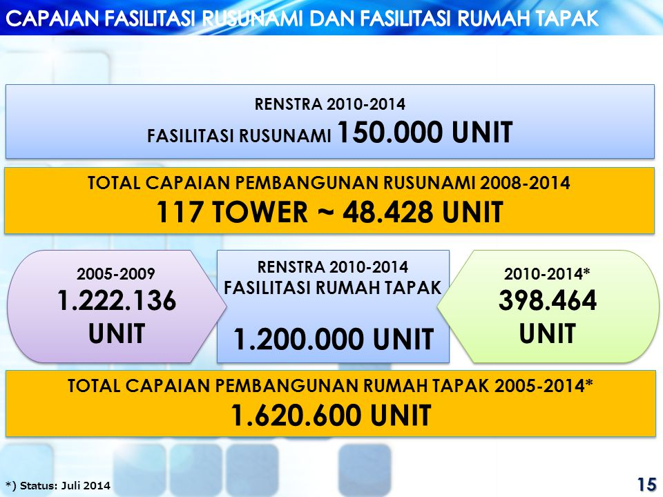 117 TOWER ~ 48.428 UNIT 1.200.000 UNIT 1.620.600 UNIT 1.222.136 UNIT