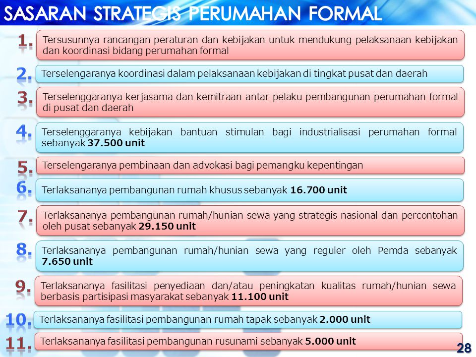 SASARAN STRATEGIS PERUMAHAN FORMAL