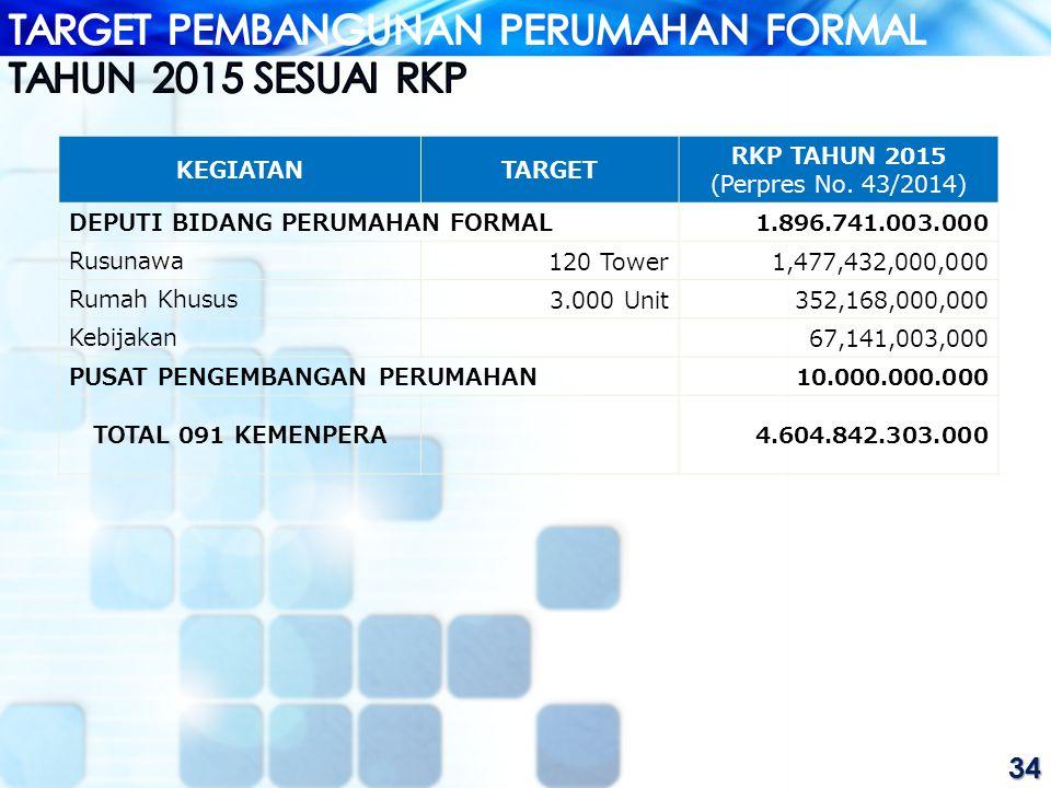 TARGET PEMBANGUNAN PERUMAHAN FORMAL TAHUN 2015 SESUAI RKP