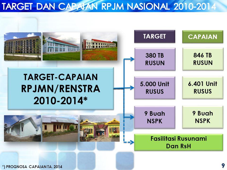 TARGET-CAPAIAN RPJMN/RENSTRA 2010-2014*