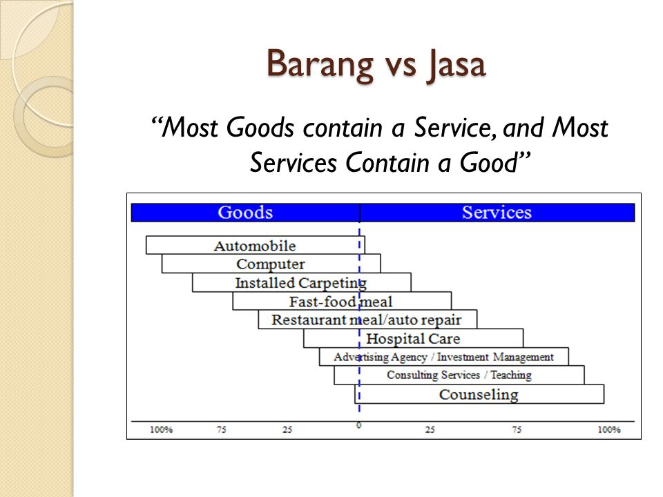 Most Goods contain a Service, and Most Services Contain a Good