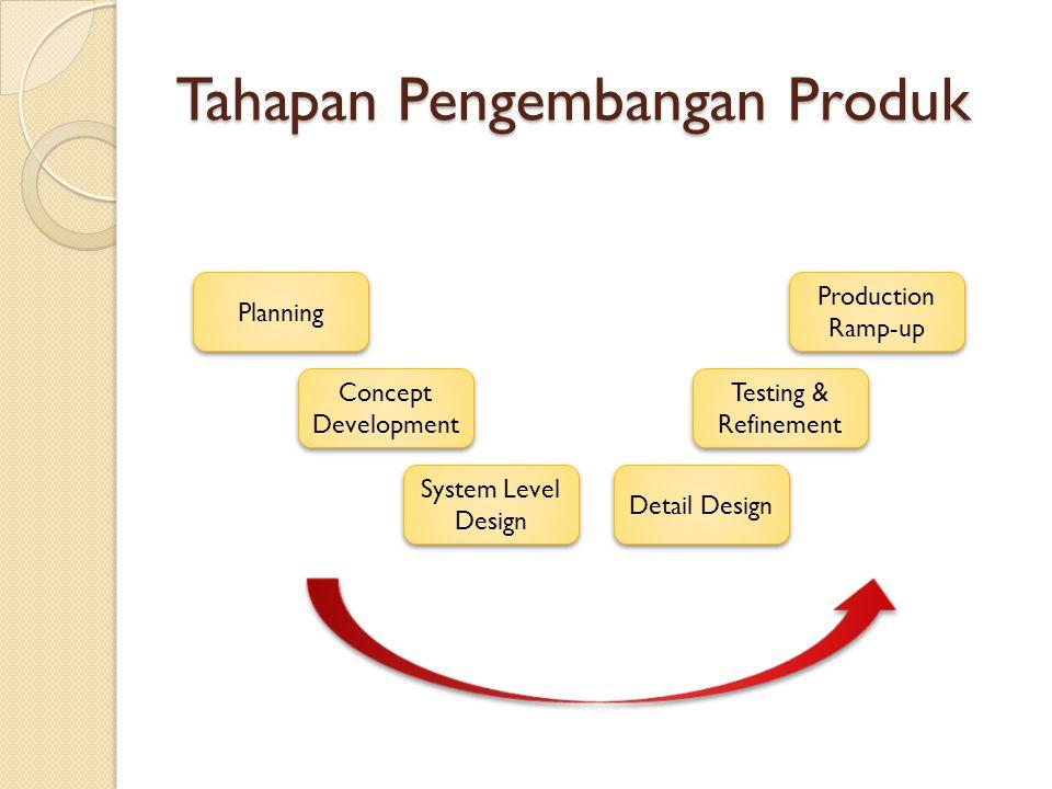 Tahapan Pengembangan Produk