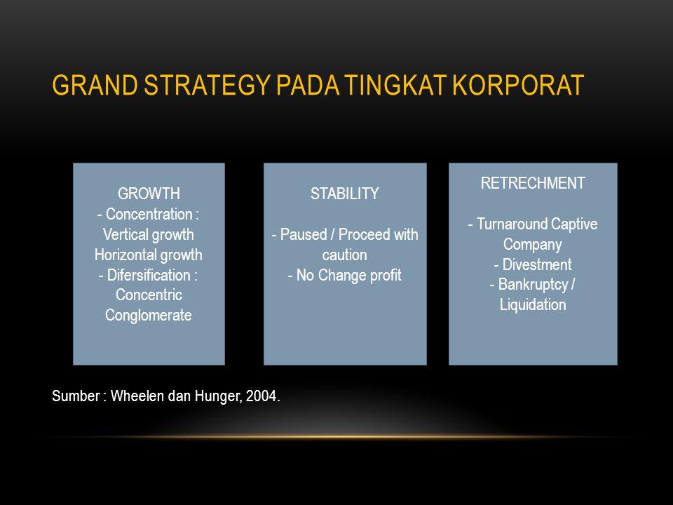 Grand strategy pada tingkat korporat