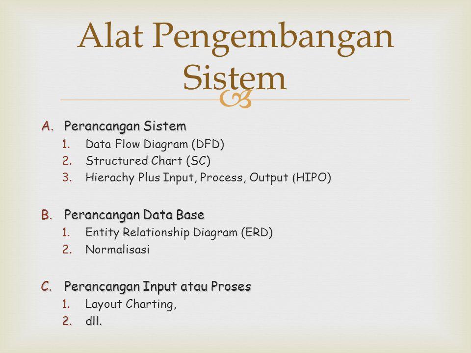 Alat Pengembangan Sistem