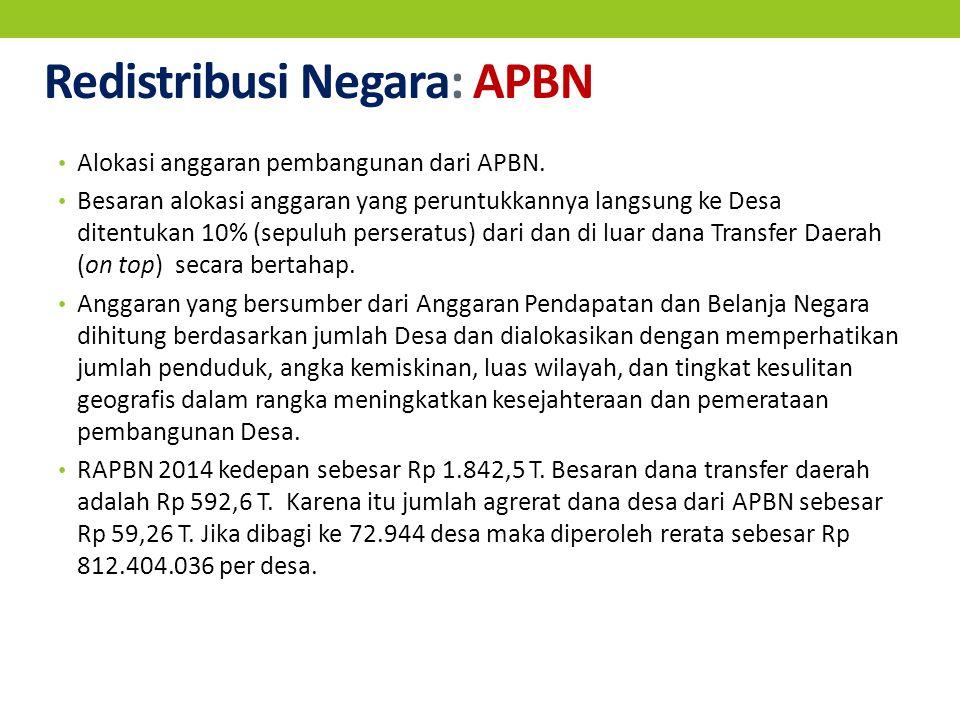 Redistribusi Negara: APBN