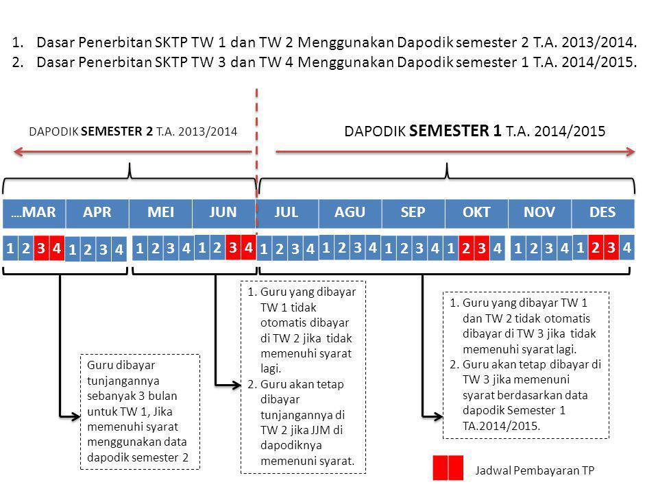 Dasar Penerbitan SKTP TW 1 dan TW 2 Menggunakan Dapodik semester 2 T.A. 2013/2014.