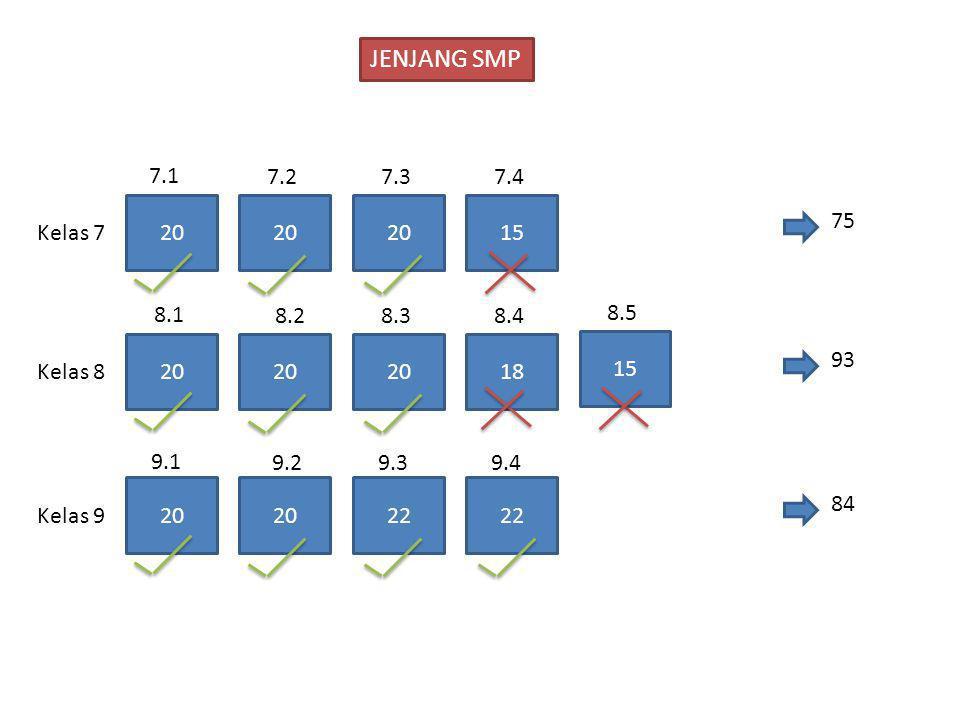 JENJANG SMP 7.1. 7.2. 7.3. 7.4. 20. 20. 20. 15. 75. Kelas 7. 8.1. 8.2. 8.3. 8.4. 8.5.