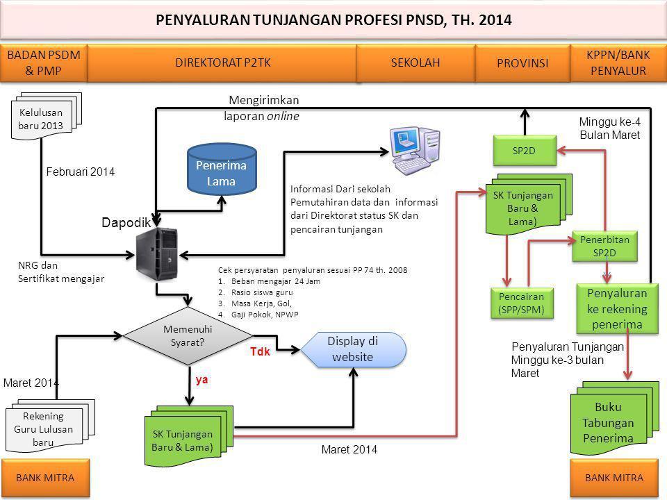 PENYALURAN TUNJANGAN PROFESI PNSD, TH. 2014