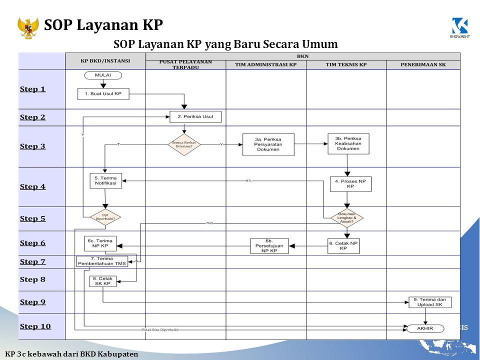 SOP Layanan KP yang Baru Secara Umum