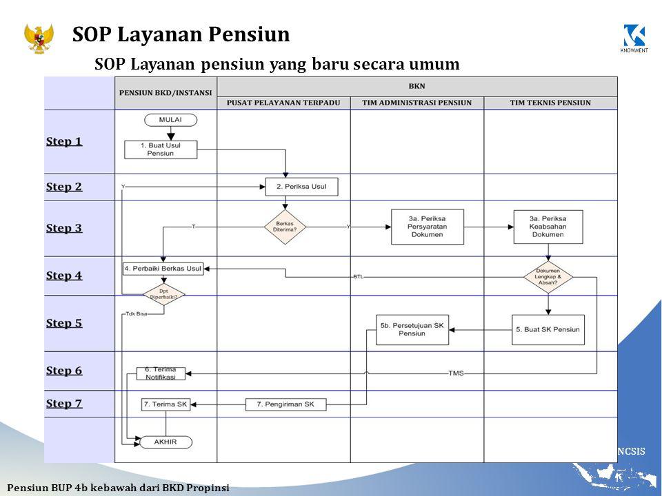 SOP Layanan Pensiun SOP Layanan pensiun yang baru secara umum