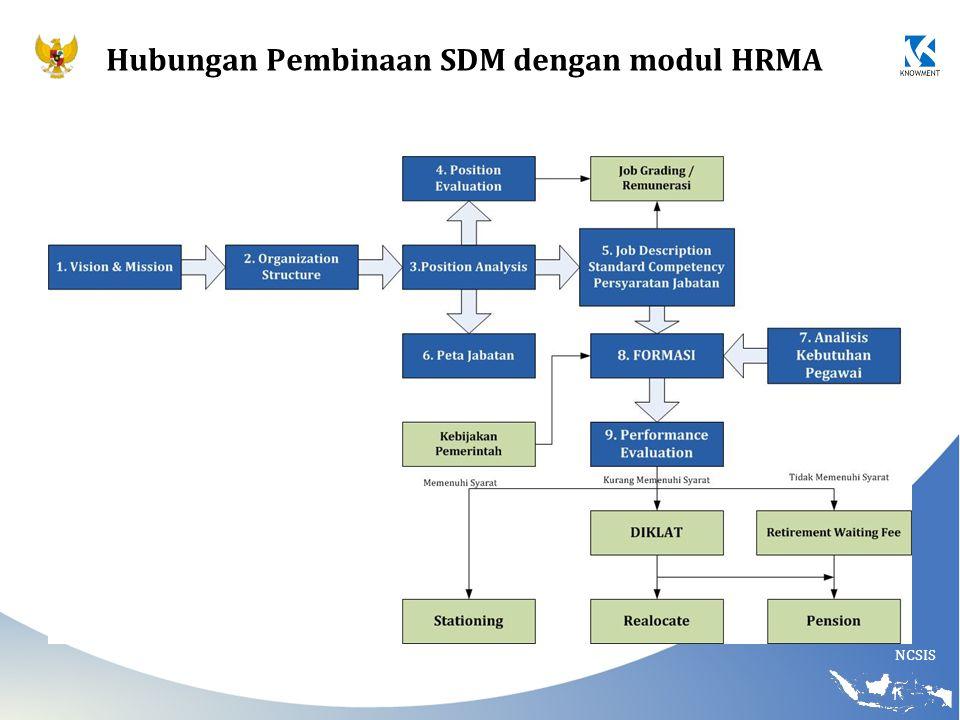 Hubungan Pembinaan SDM dengan modul HRMA