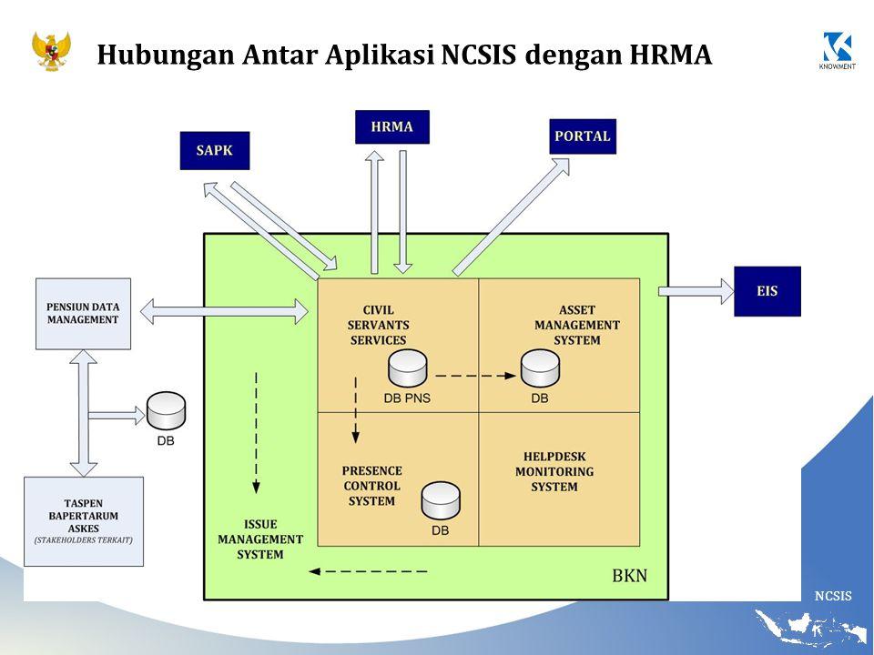 Hubungan Antar Aplikasi NCSIS dengan HRMA
