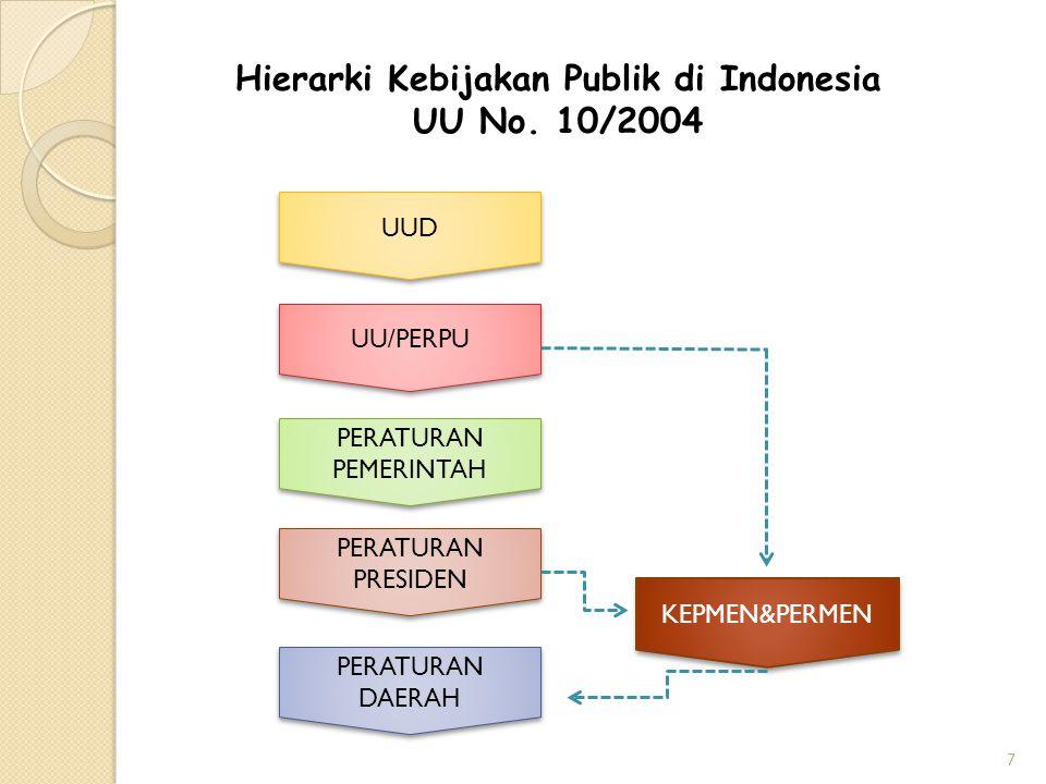 Hierarki Kebijakan Publik di Indonesia