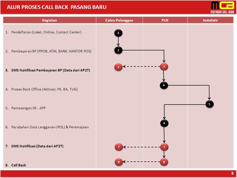 ALUR PROSES CALL BACK PASANG BARU